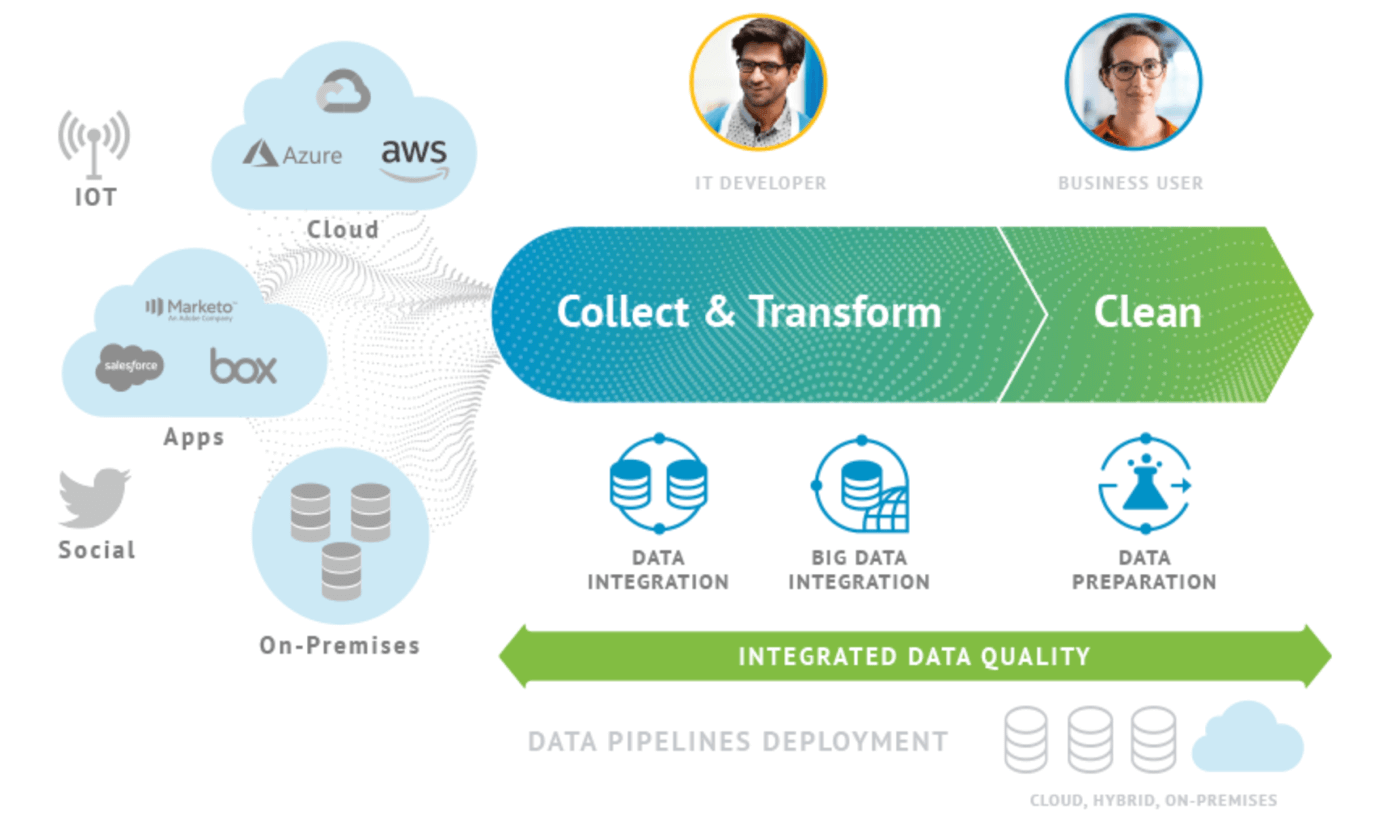Talend Cloud Integration