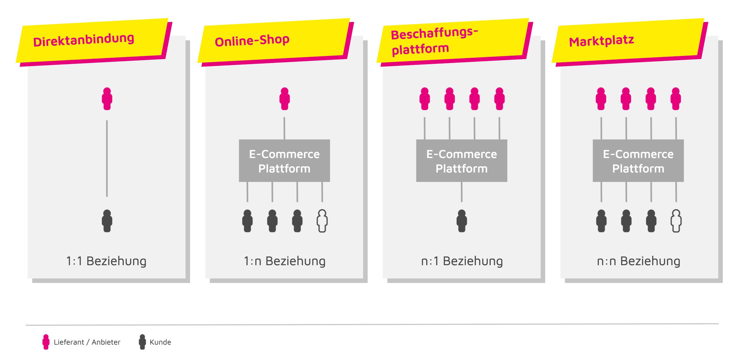 B2B E-Commerce Transaktionsmodelle