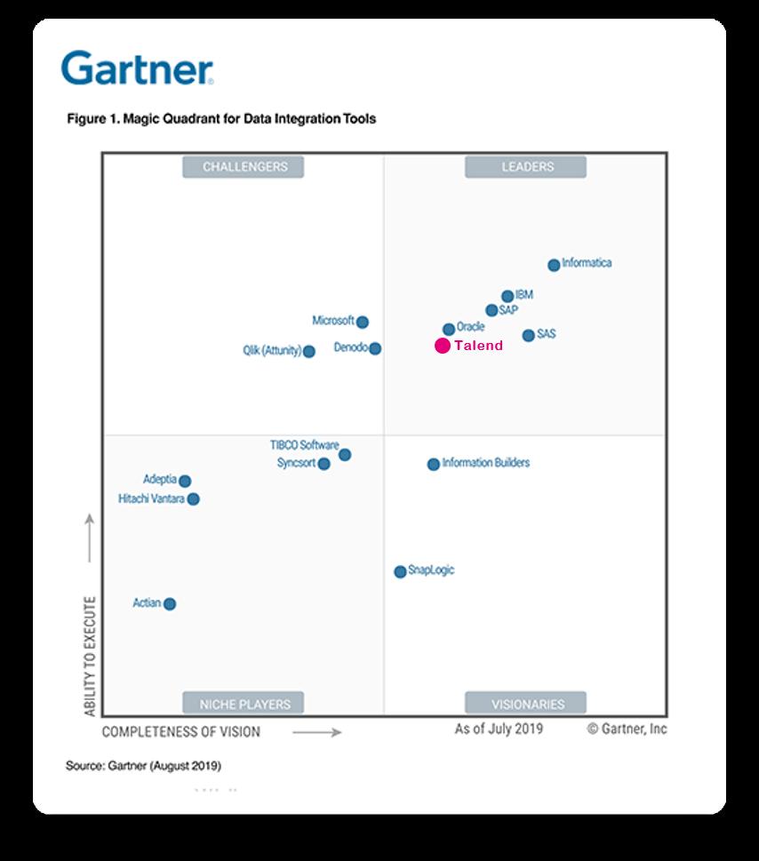 Talend Gartner Chart