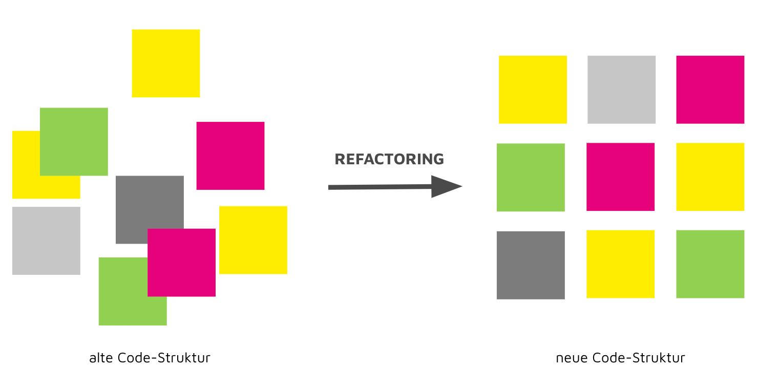 Refactoring im Bereich der individuellen Softwareentwicklung