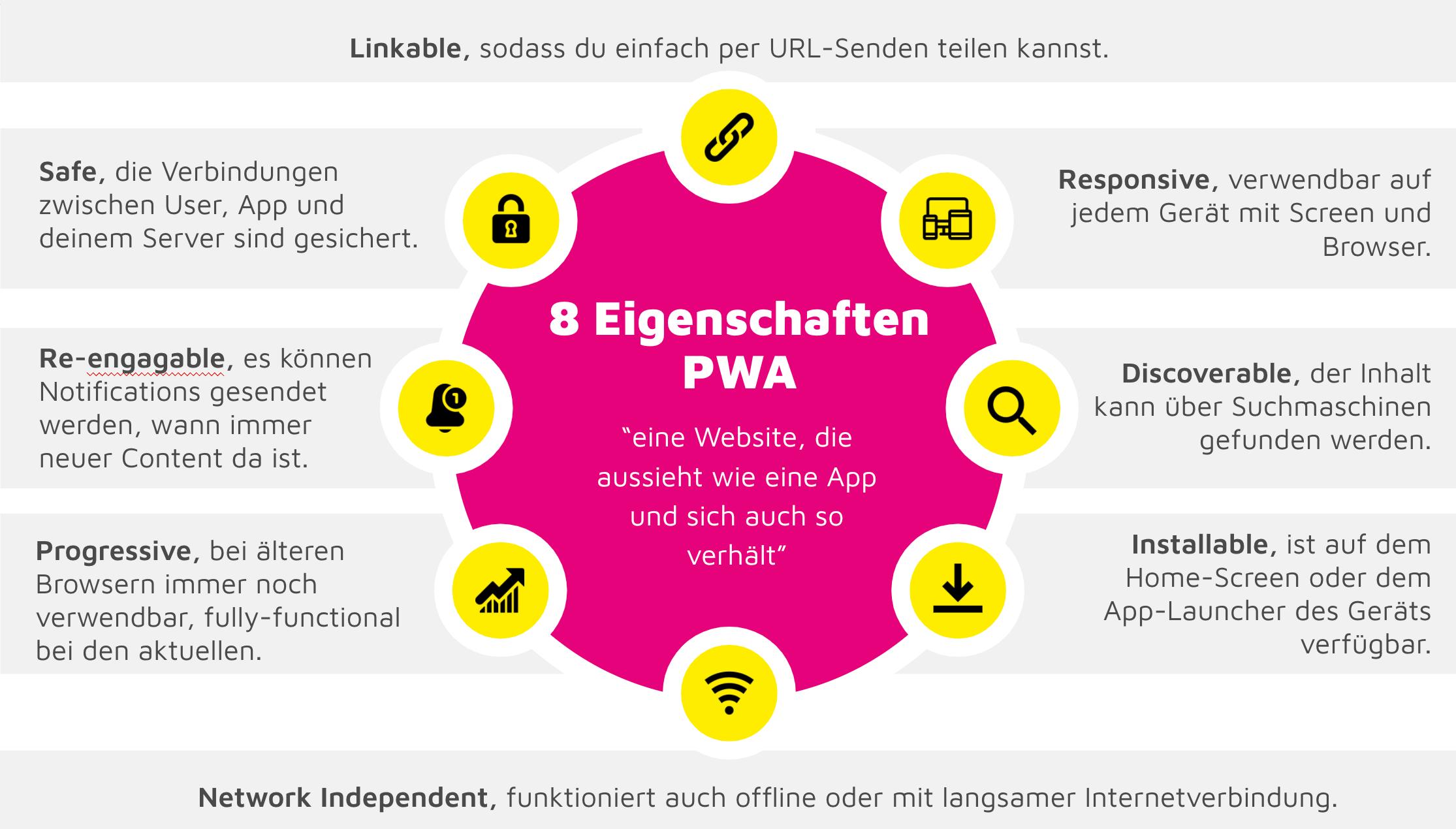 Was ist eine PWA?