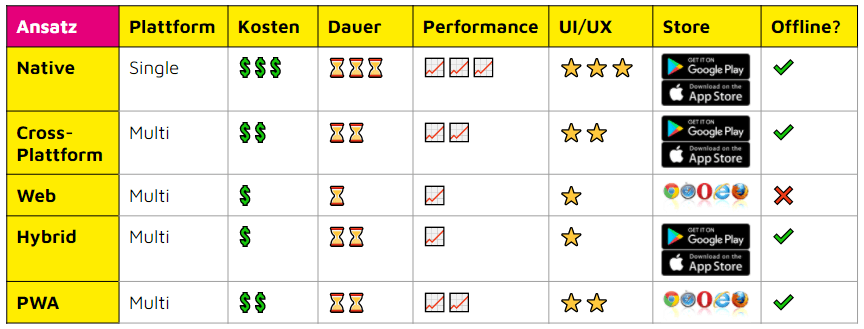 PWA Vergleich