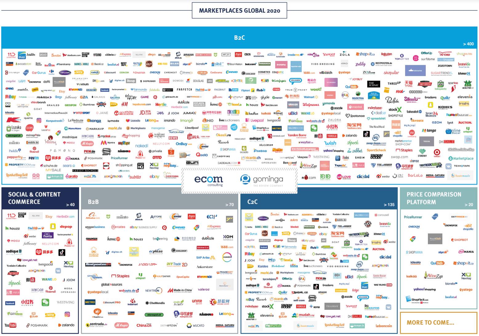 e-com Studie Marktplätze Übersicht