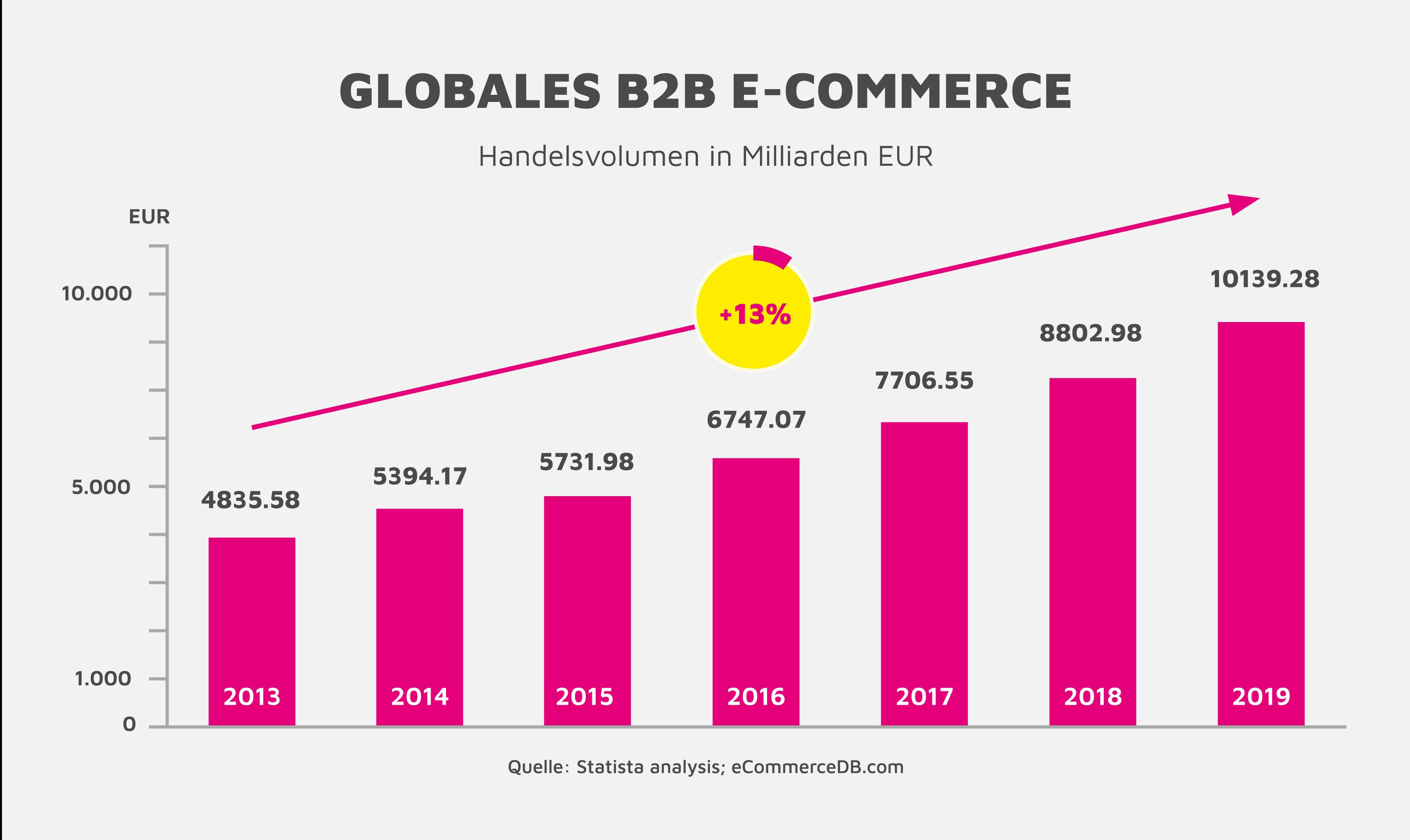 Diagramm Entwicklung Globaler E-Commerce