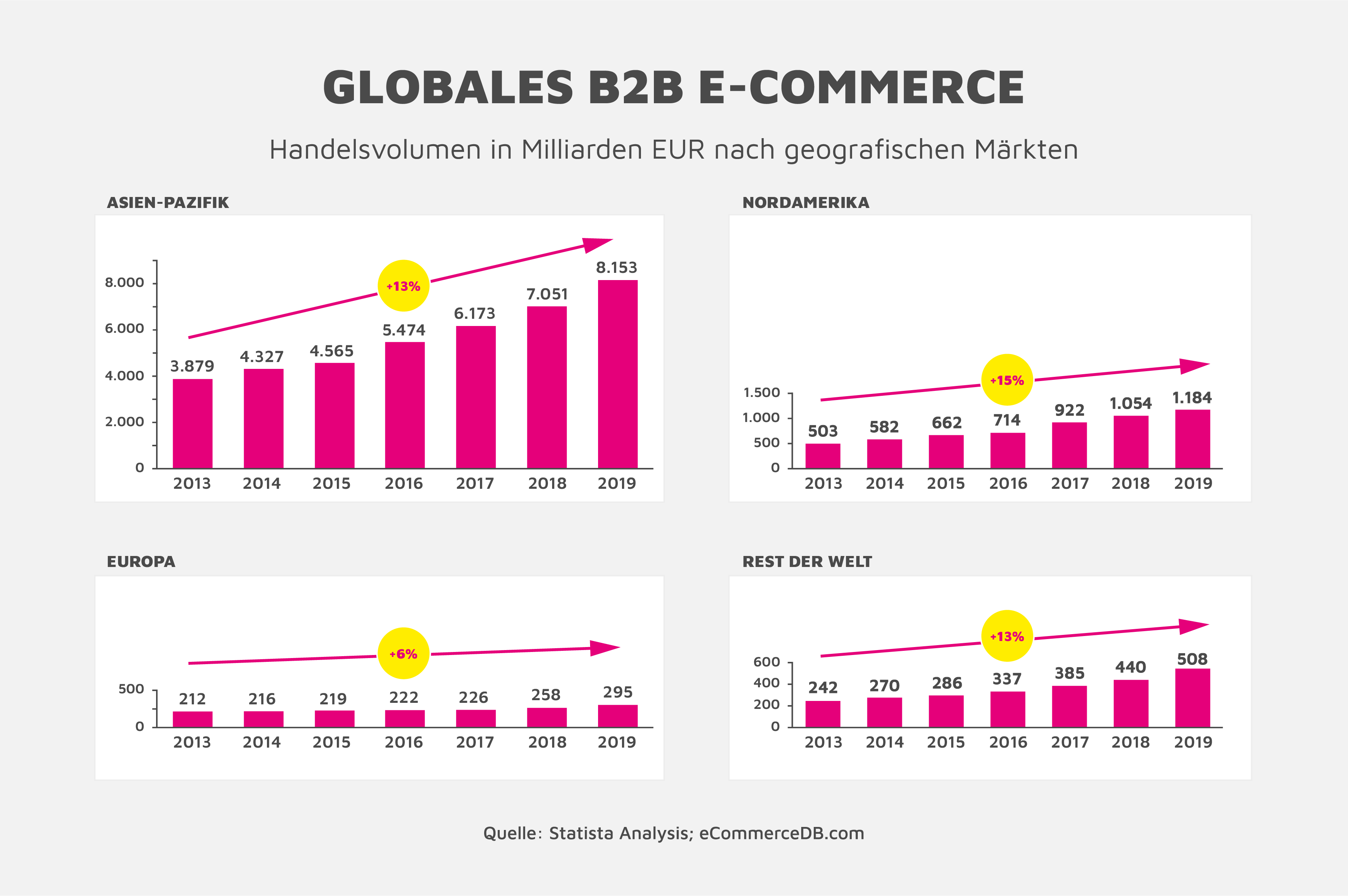 Darstellung Globales B2B ECommerce Handelsvolumen