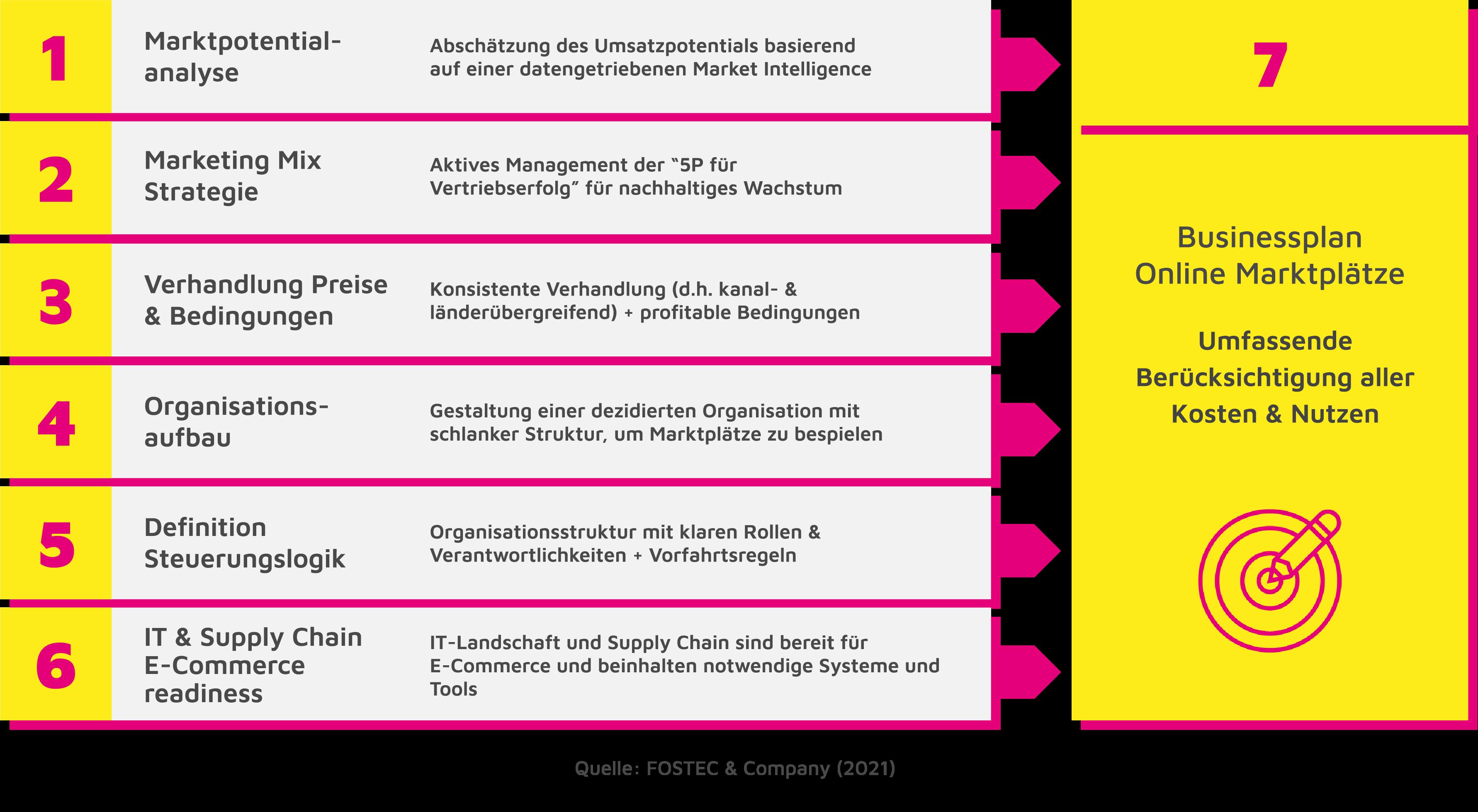 Grafische Darstellung Businessplan FOSTEC