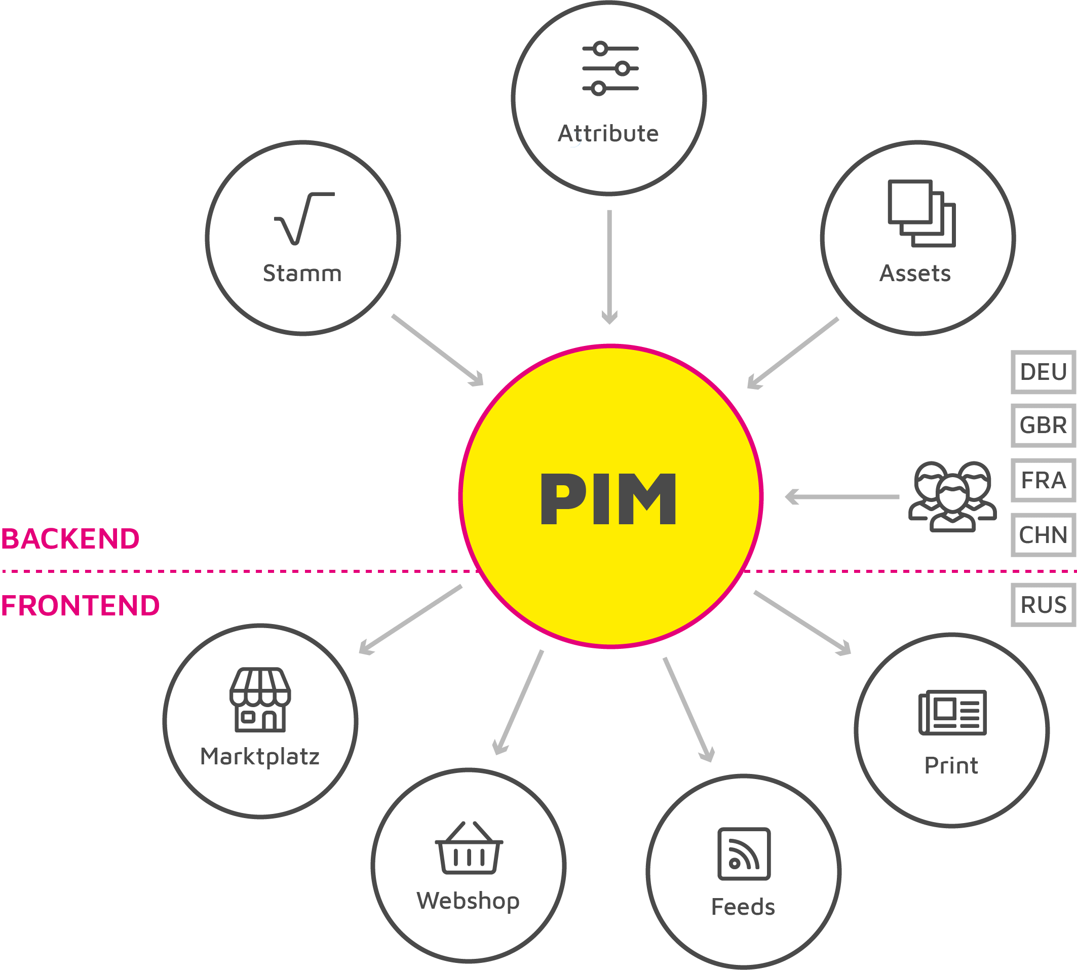 PIM Grafik