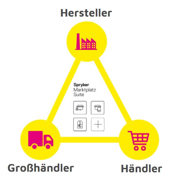 Grafik-Spryker-Markplatz-Suite-Zielgruppen