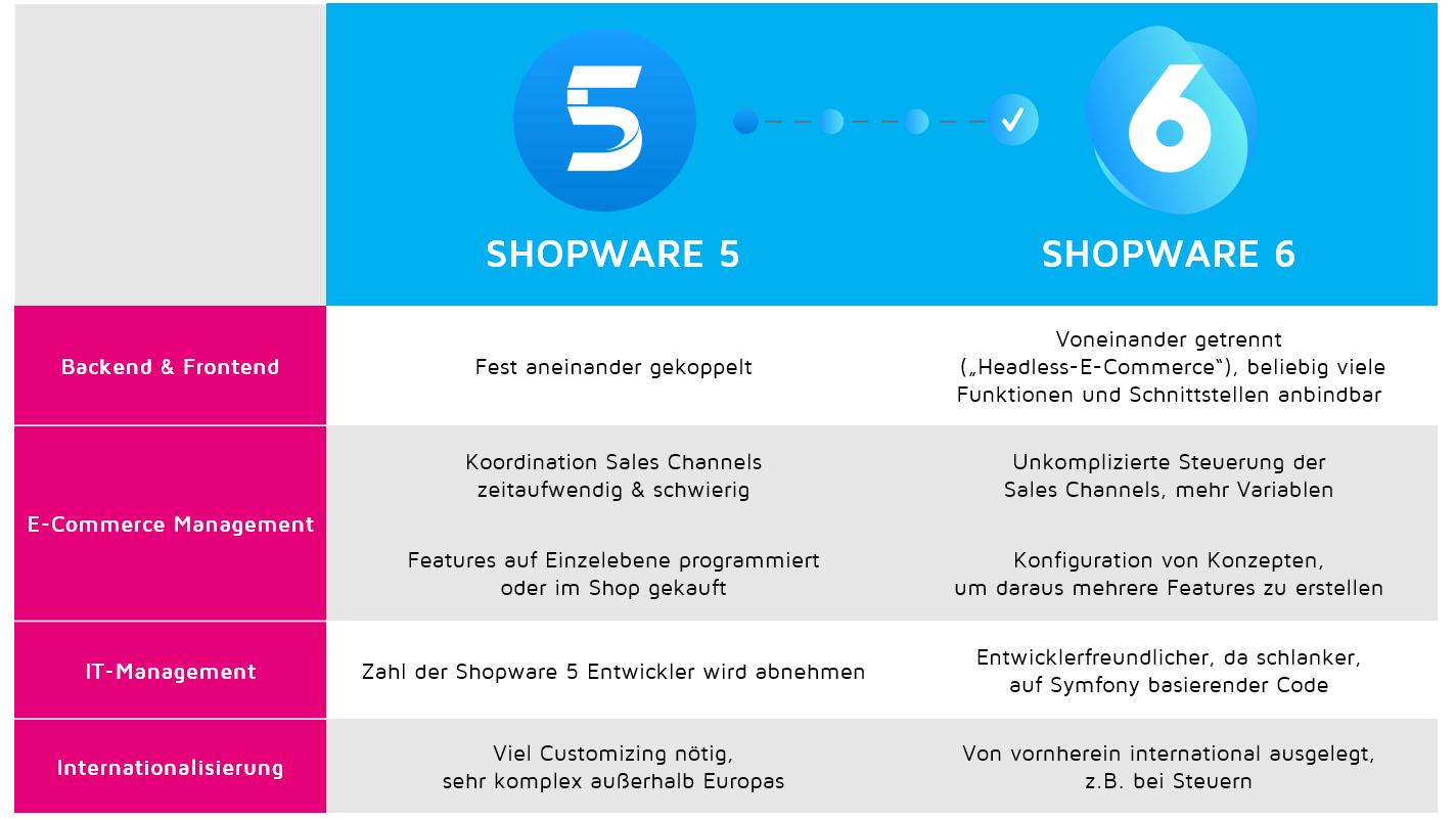 Shopware 5 vs 6 Vergleich
