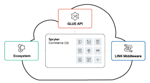 Darstellung Spryker Cloud Commerce OS