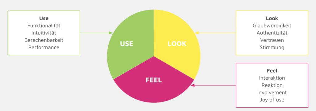 Grafik, was eine gute UX erfüllen muss