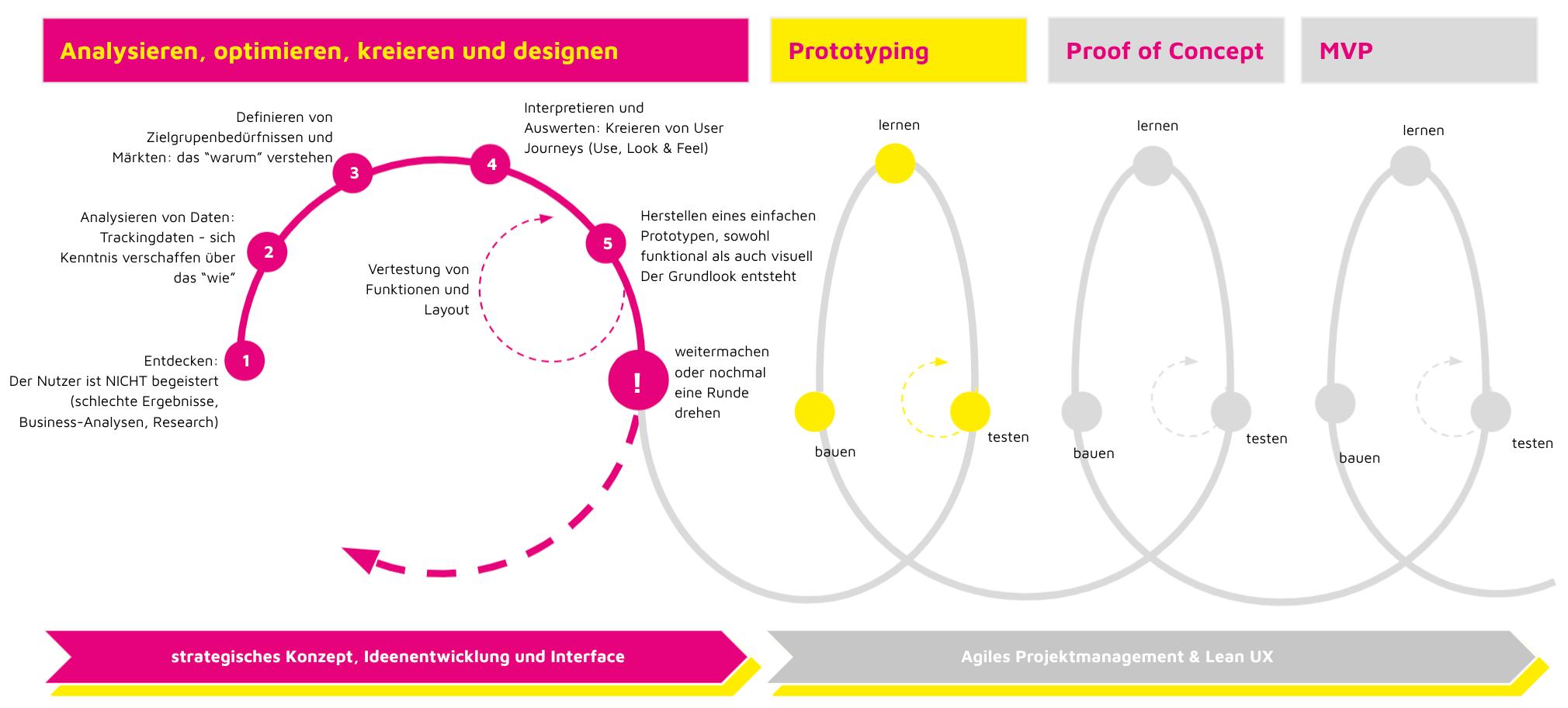 User Experience, interpretieren, analysieren, kreieren und optimieren