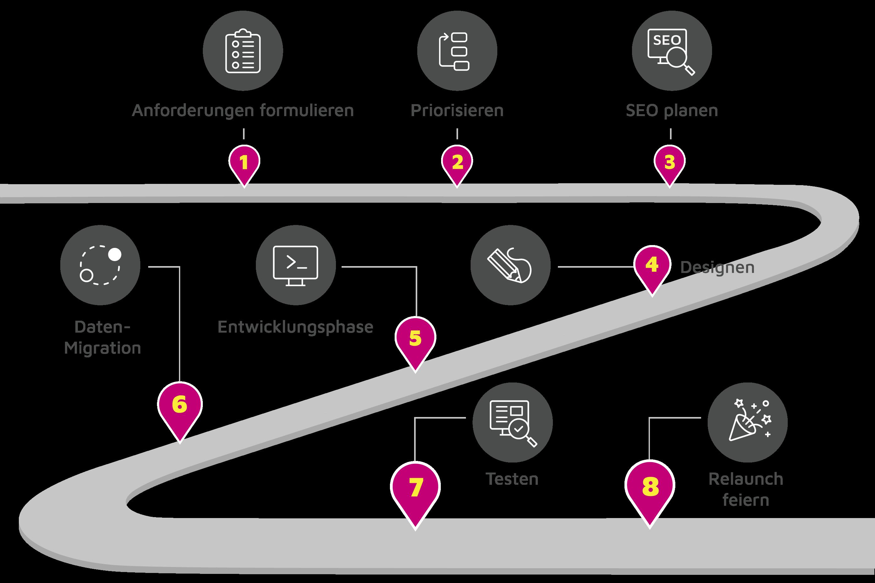 Grafik Weg der Migration zu Shopware